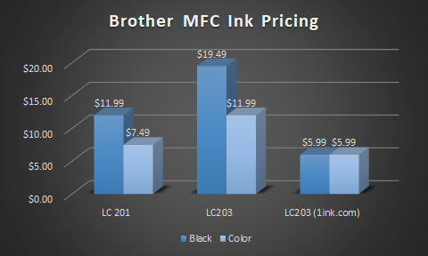 Graph showing cost comparison between Brother LC201 and Brother LC203