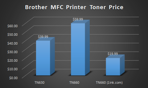 brother-mfc-printer-toner-price-graph.png