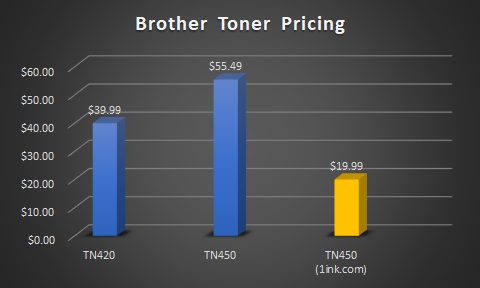 brother tn450 toner pricing graph