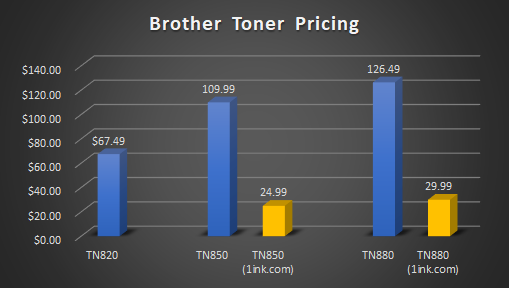 brother tn820 toner pricing graph