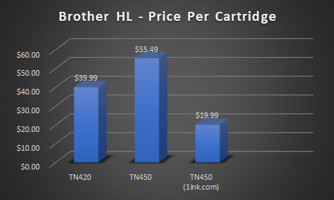 Brother toner pricing comparison for HL series printers