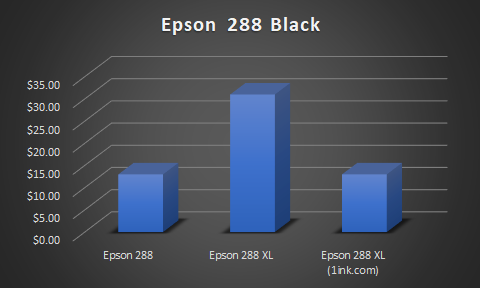 Epson 288 ink cartridge price vs 288xl