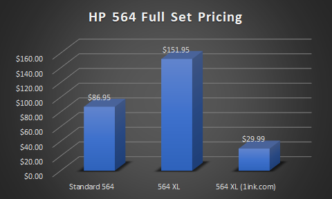 Price comparison for a full set of HP 564 ink
