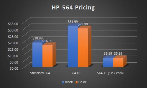 hp 564 standard vs HP 564xl price comparison
