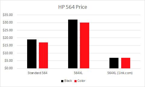 hp 564 price