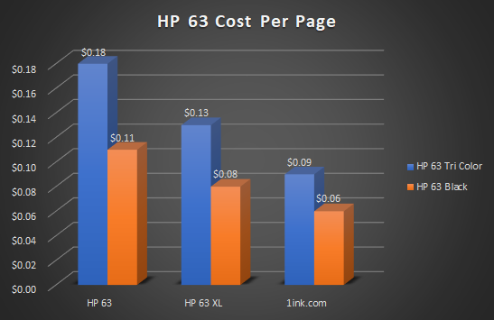 Chart comparing cost per page difference between HP 63 Color Ink Cartridges and Black HP 63 Ink Cartridges from original manufacturer versus 1ink.com