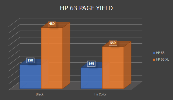Chart comparing the page yields between standard-yield HP 63 ink cartridges and high yield HP 63 XL black and tri-color ink cartridges