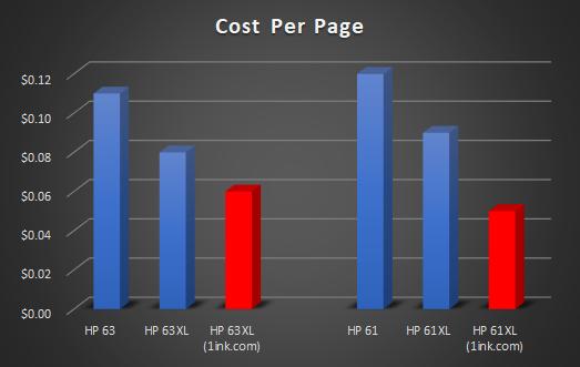 HP cost per page comparison