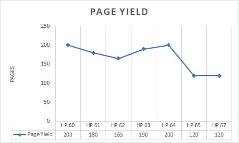 hp deskjet page yield