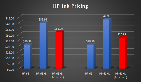 hp ink pricing comparison