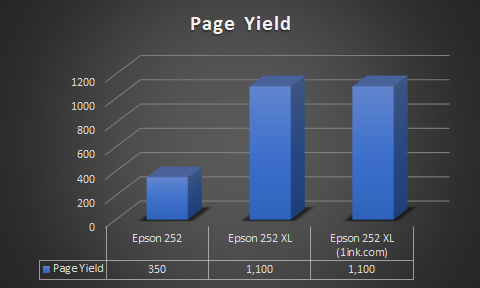page yield comparison on Epson 252 ink vs 252xl