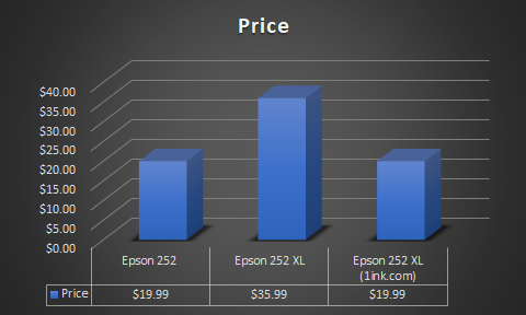 Price comparison on Epson 252 ink vs 252xl