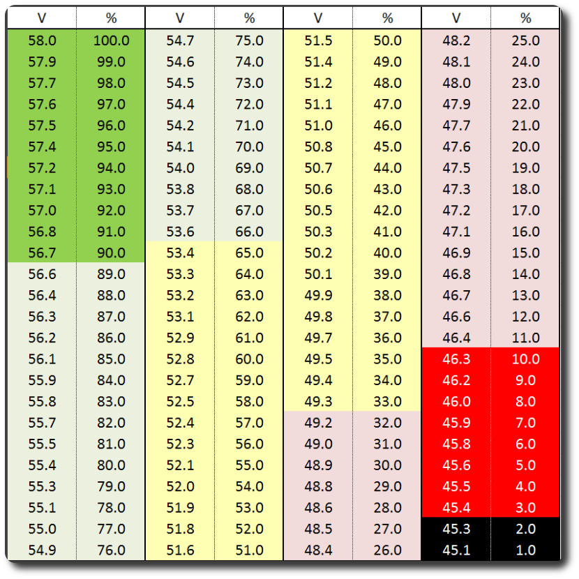 52v-nominal-chart.jpg
