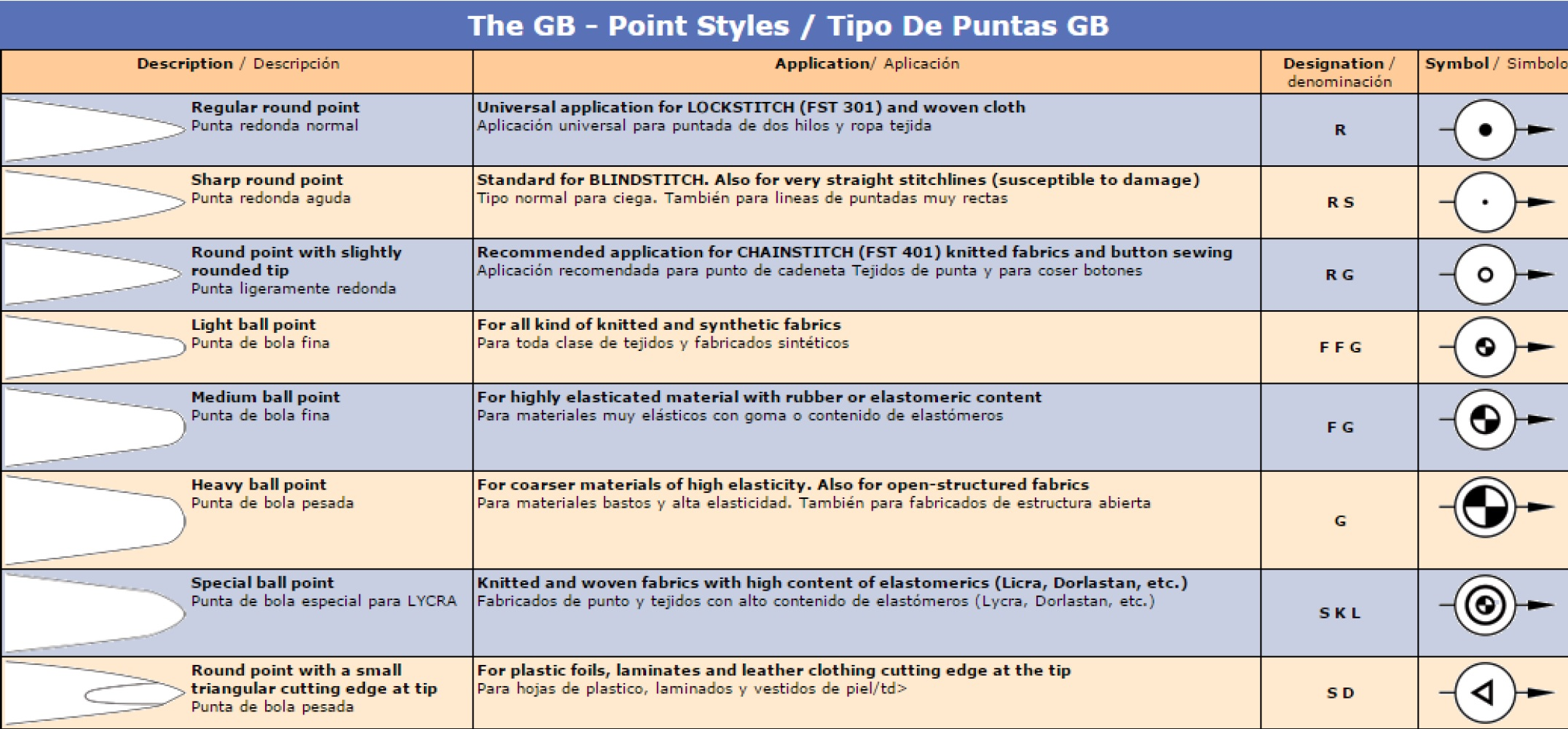 The GB - Point Styles