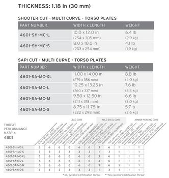 HESCO 4601 - LEVEL IV - Ballistic Insert - Small - SAPI Cut (4601-SA-MC-S)