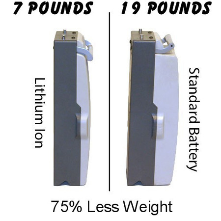 Tzora Spare Lithium Ion Battery for Tzora Easy Travel Folding Scooters