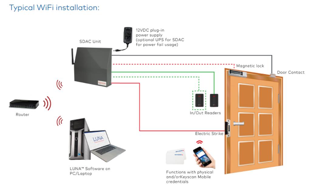 Keyscan LUNA SDACSKT Single Door Access Control Smart Kit