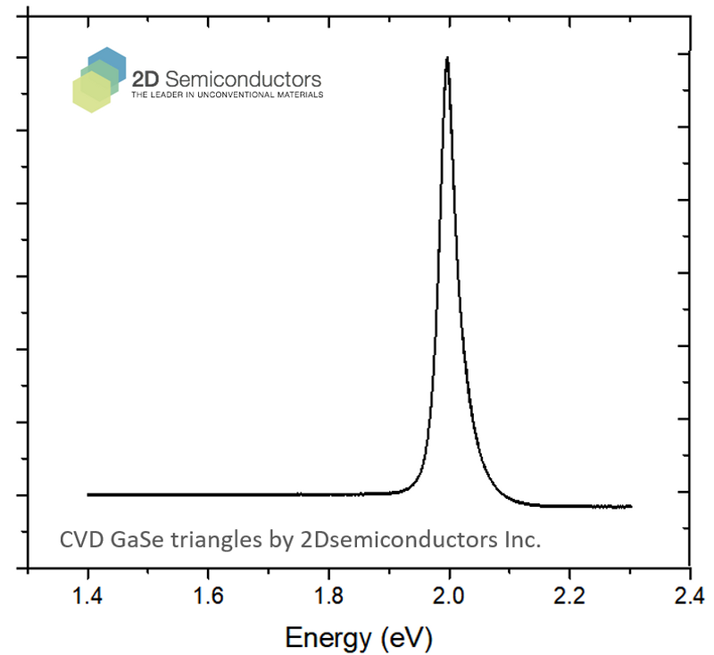 CVD GaSe photoluminescence