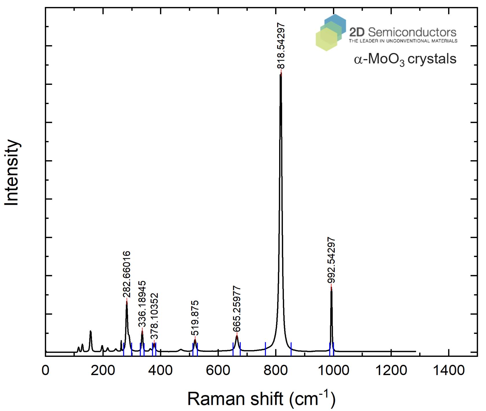 a-moo3-crystal-raman-spectroscopy.png