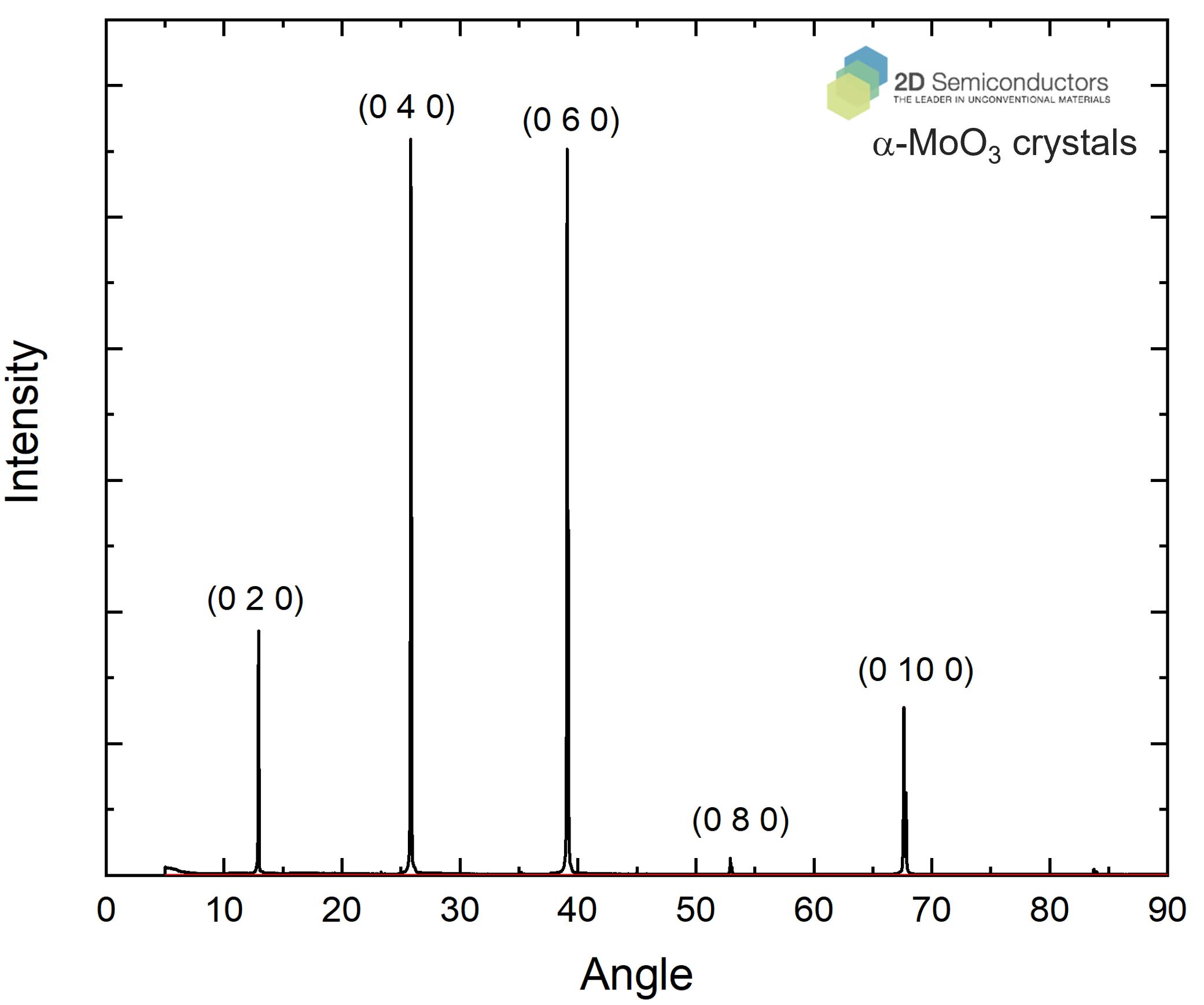 a-moo3-crystal-xrd.png