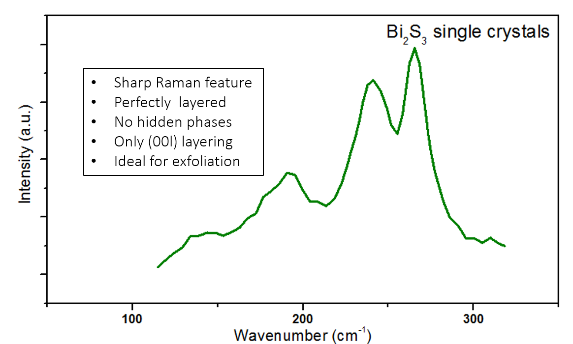 bi2s3-raman-spectrum.png
