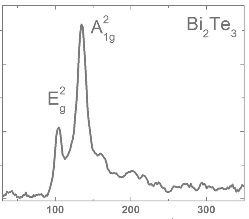 bi2te3-raman-spectrum.png