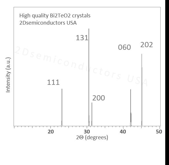 bi2teo2-raman-spectrum.png