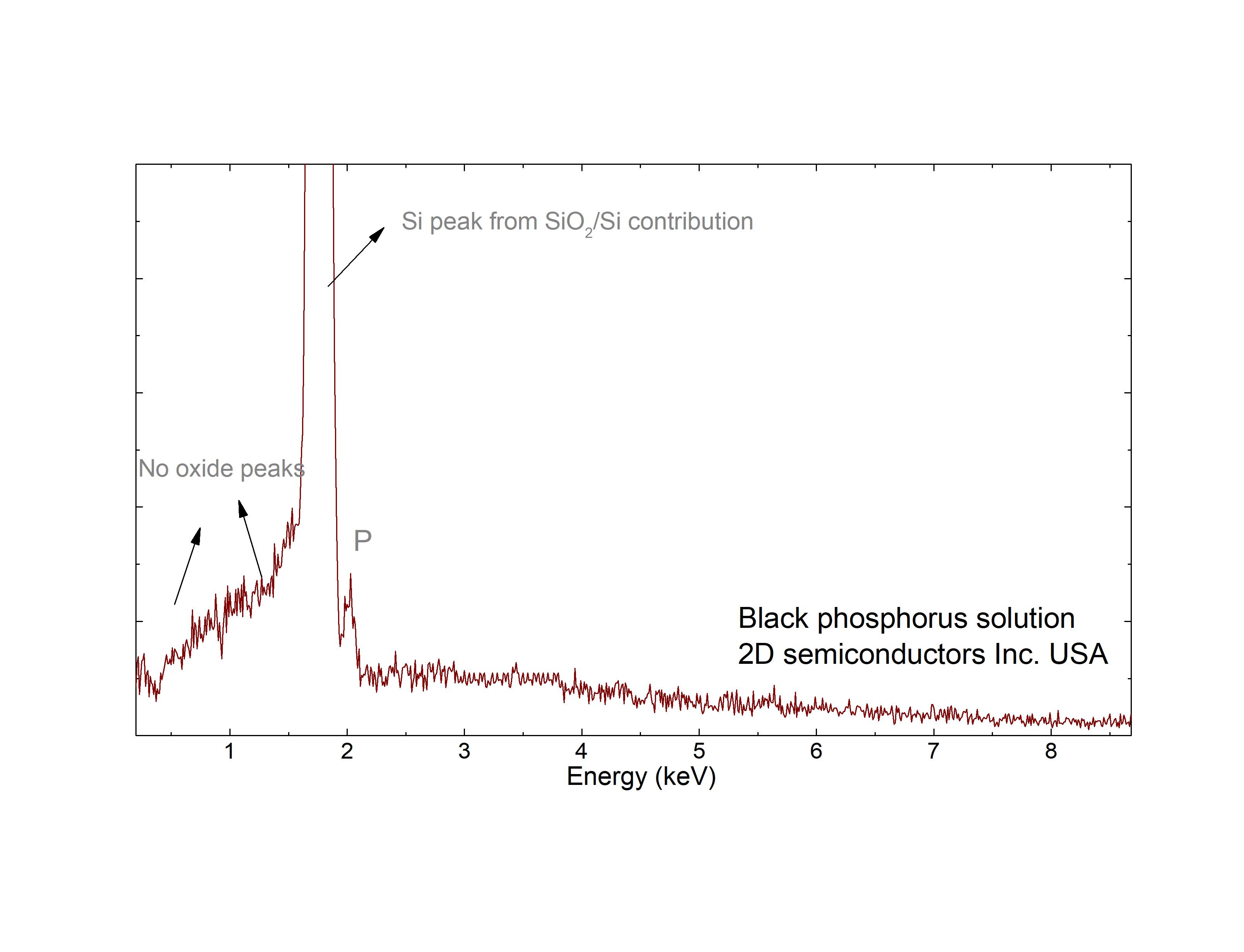 EDS spectrum on BPs solution