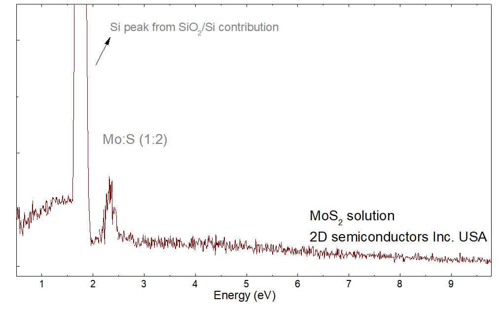 EDS spectrum on 2D MoS2 solution