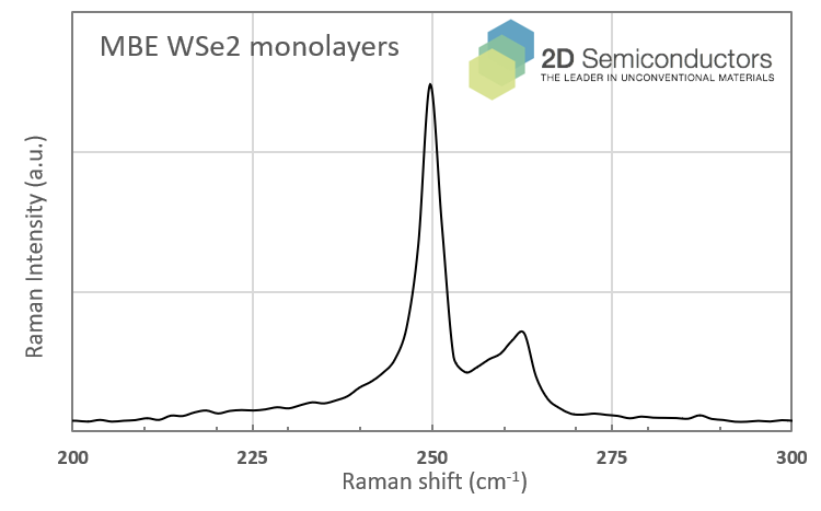 mbe-wse2-raman-spectrum.png