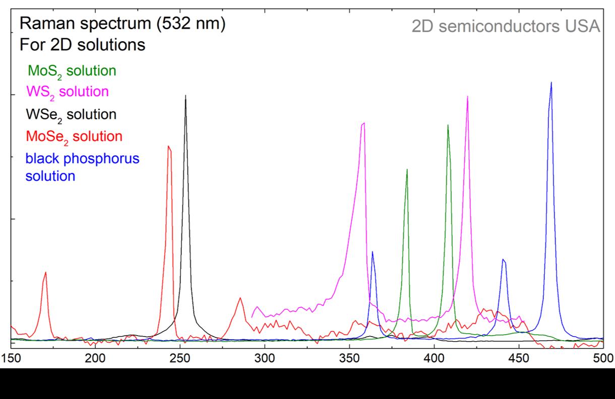 Raman spectrum of 2D WS2 solution