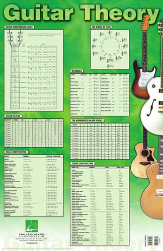 """Guitar Theory Poster - 22"""" x 34"""""""