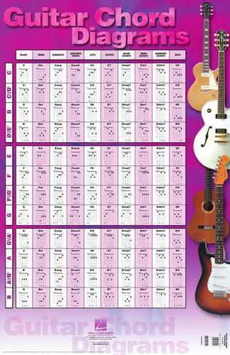 """Guitar Chord Diagrams Poster - 22"""" x 34"""""""