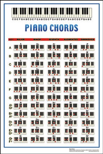 Piano Chords Poster - Walrus Music