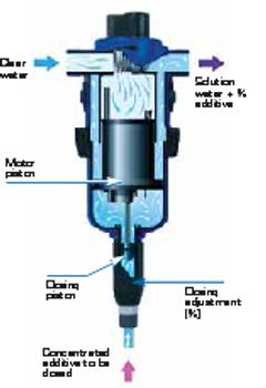 Dosatron Injector D45-1.5
