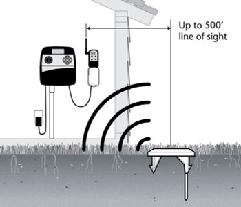 Toro Precision Soil Moisture Sensor