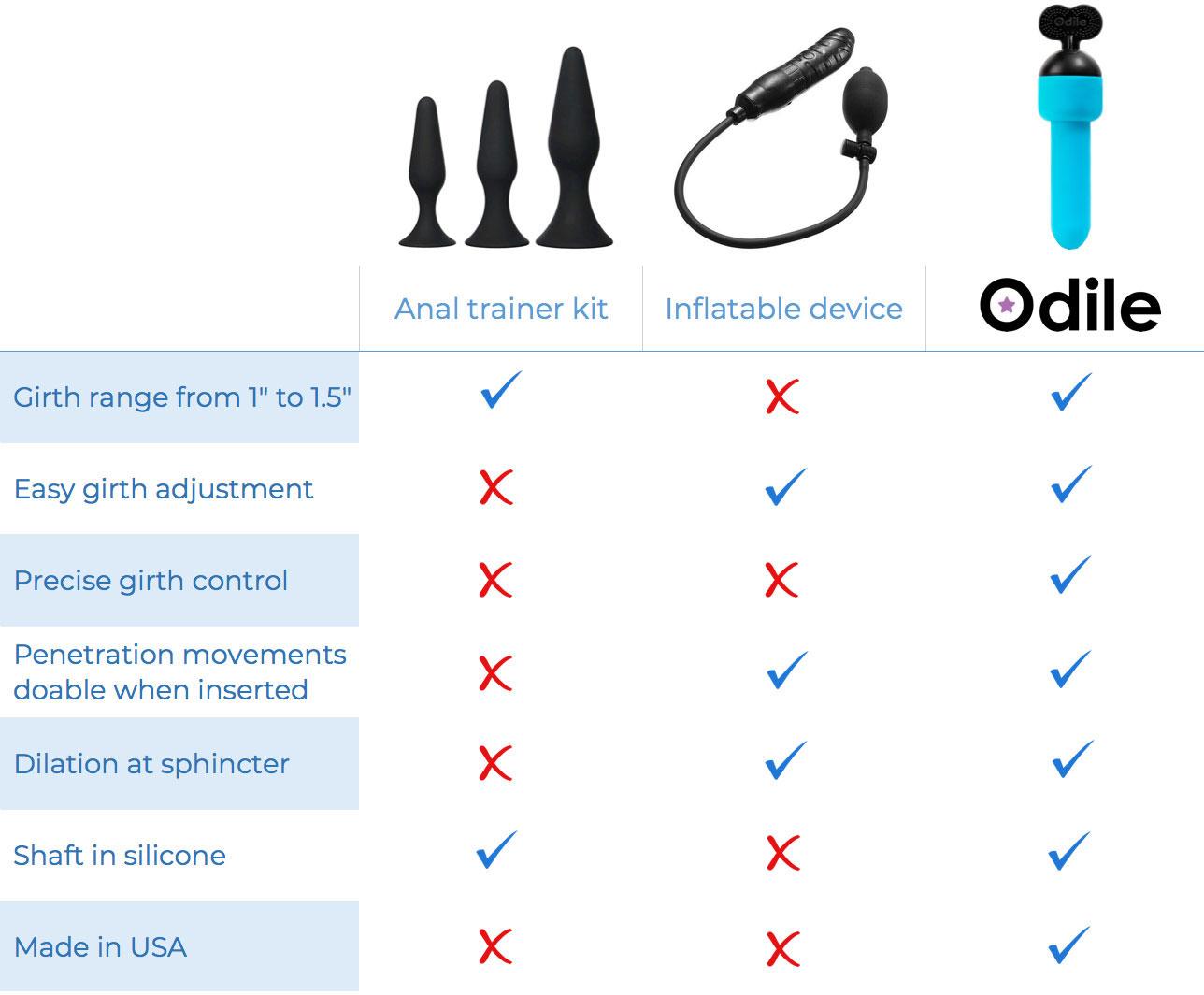 Odile Butt Plug Dilator - Comparison Chart
