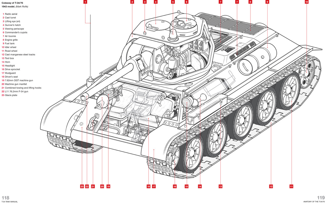 Soviet T-34 Tank Manual 1940 to date (all models) Owners