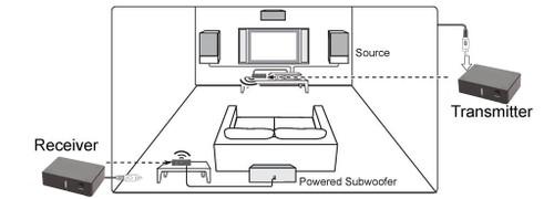 5.8Ghz Wireless Subwoofer Kit