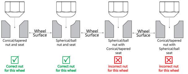 Lug Nut | Buggy | Ball Seat | 14x1.5