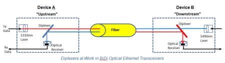 bidi-transceiver-diagram.png
