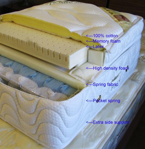 Mattress structure