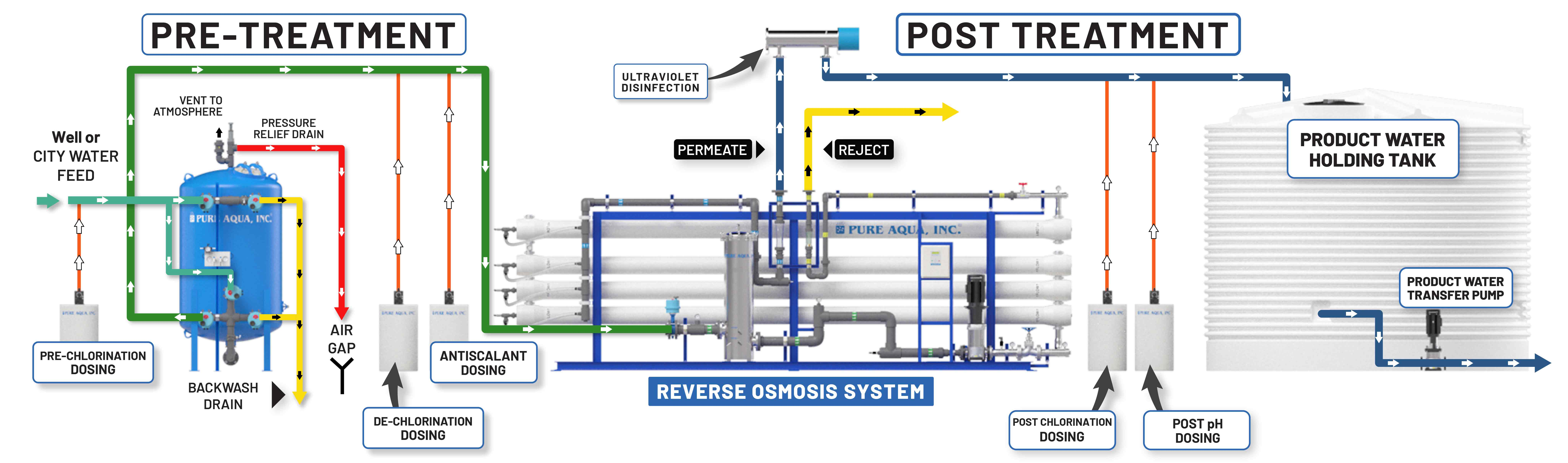 Schéma RO du système d'osmose inverse industriel