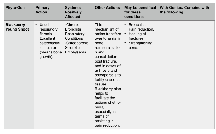 Get a Quick Guide for all the singles and combination Phytogens!