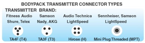 CYCLEMIC Connector Types