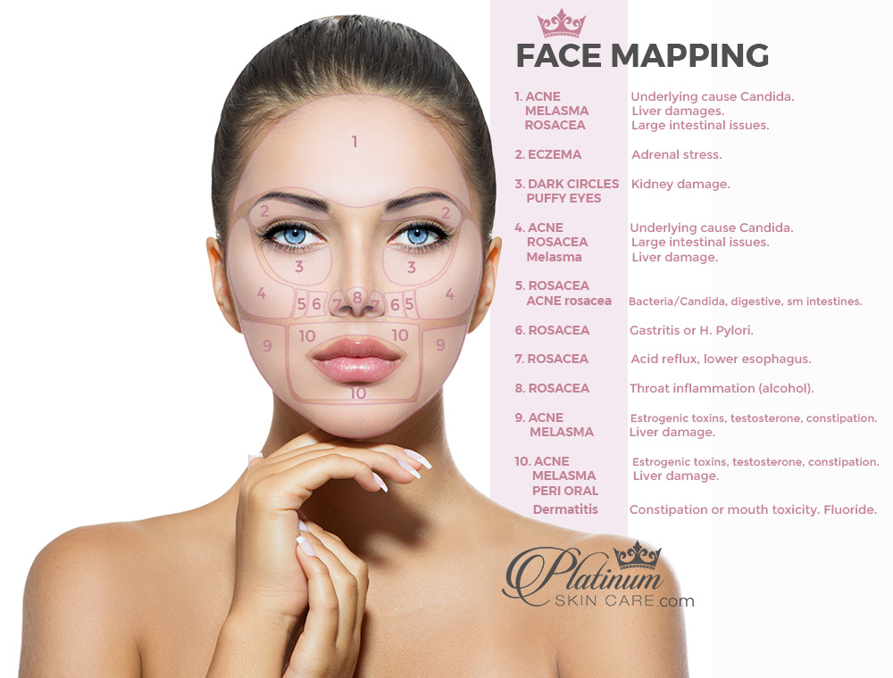 Face Mapping to solve internal acne issues and other skin problems.