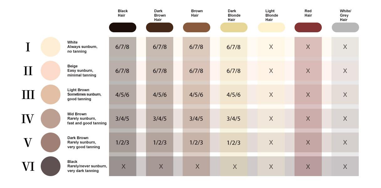 VISS IPL at-home skin color   hair color   usage chart