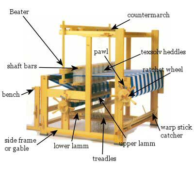 Floor Loom with Parts Labeled