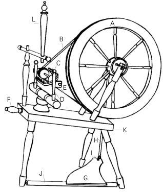 Selecting A Spinning Wheel