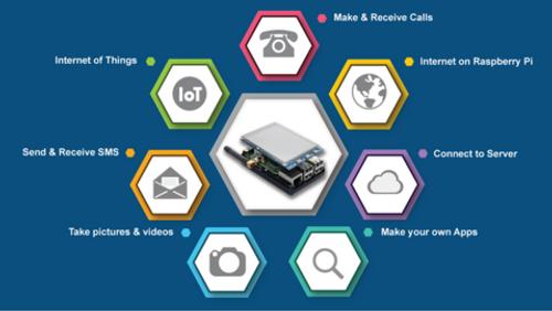 PiTalk - Modular SmartPhone for Raspberry Pi